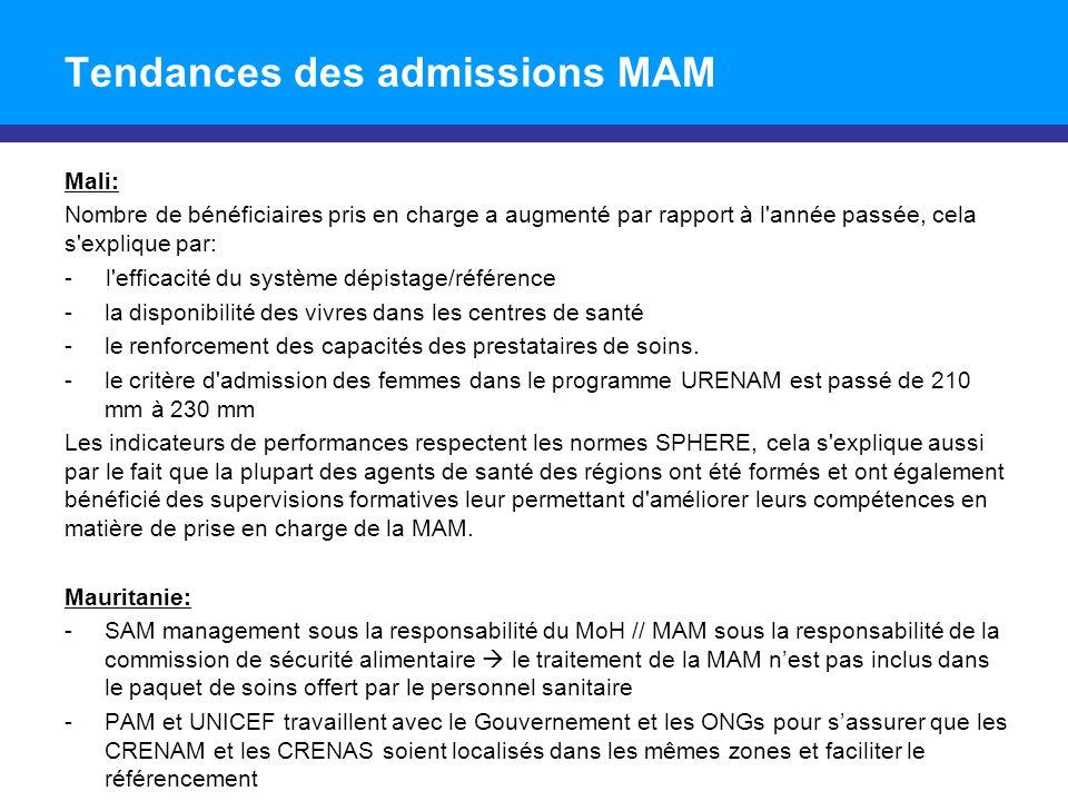Tendances des admissions MAM Mali: Nombre de bénéficiaires pris en charge a augmenté par rapport à l'année passée, cela s'explique par: - l'efficacité