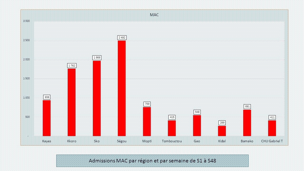 Admissions MAC par région et par semaine de S1 à S48