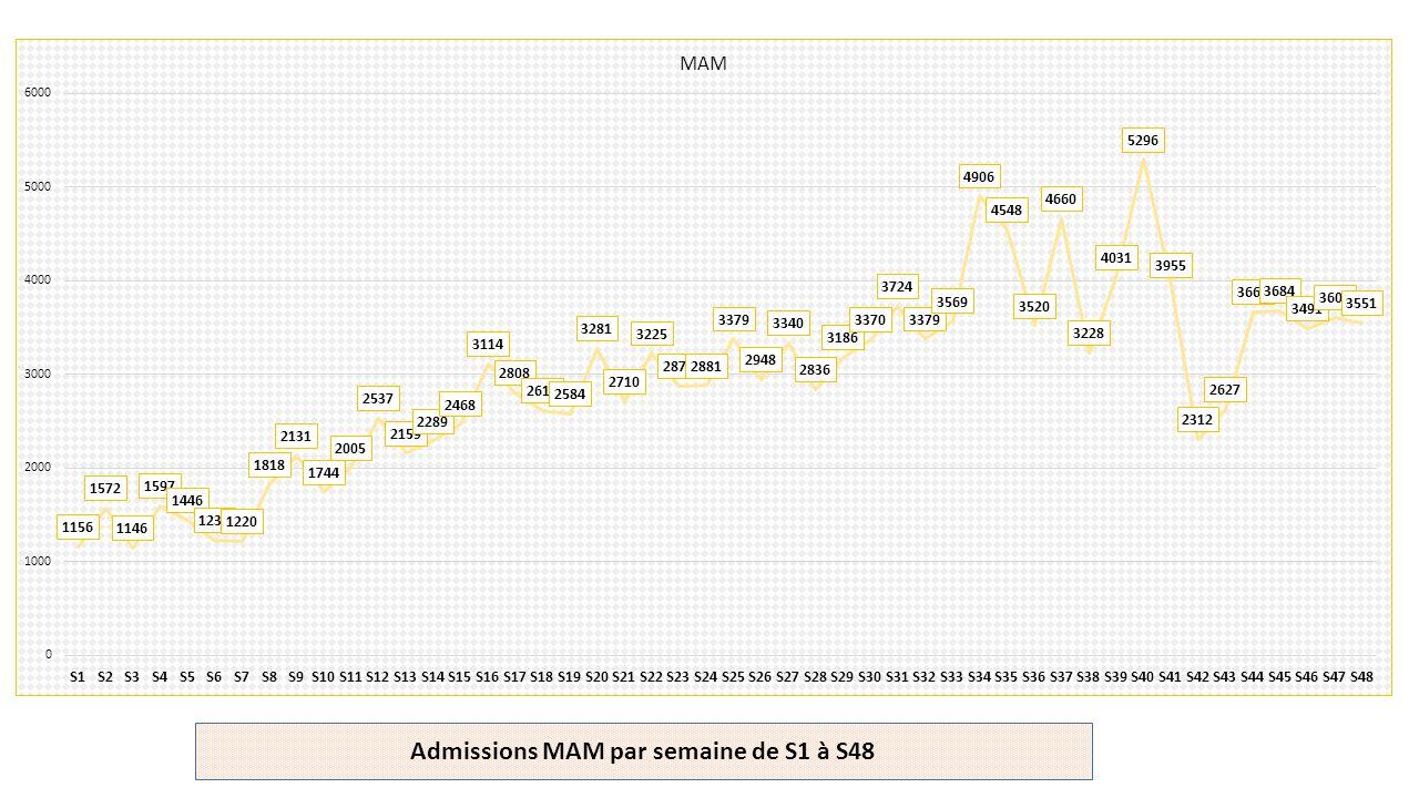 Admissions MAM par semaine de S1 à S48