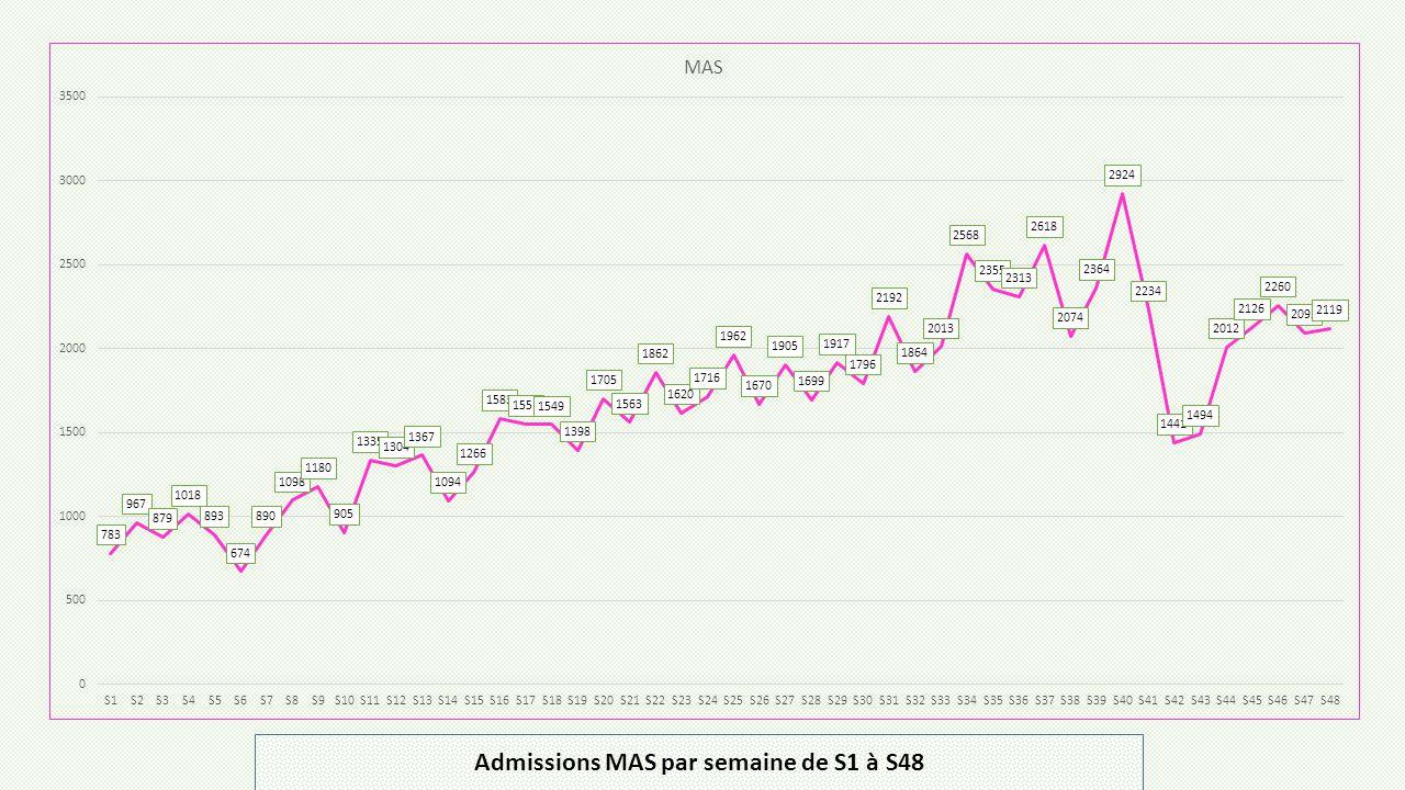 Admissions MAS par semaine de S1 à S48