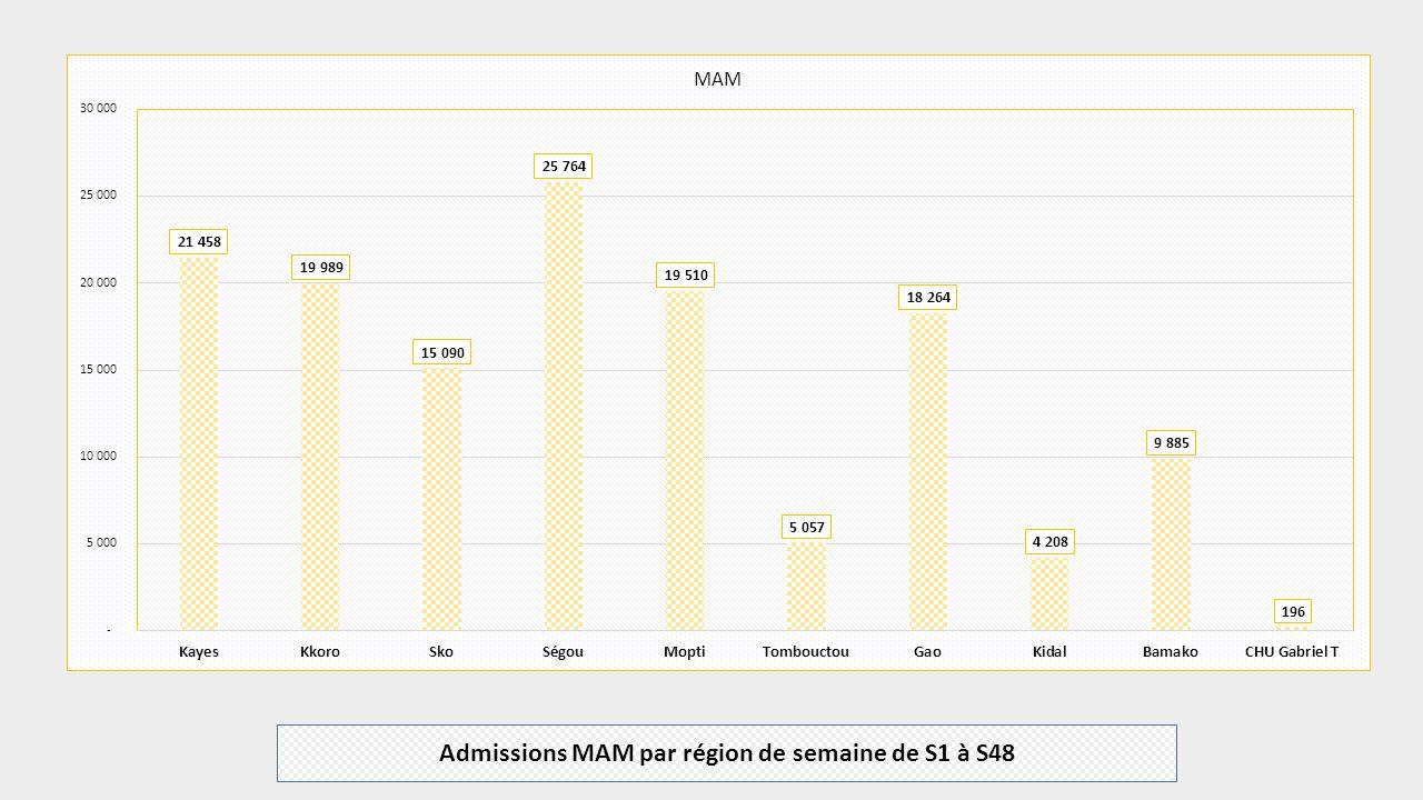 Admissions MAM par région de semaine de S1 à S48