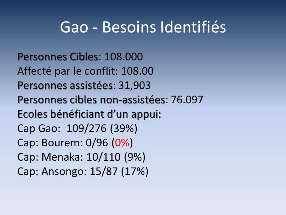 Gao - Besoins Identifiés Personnes Cibles Personnes Cibles: 108.000 Affecté par le conflit: 108.00 Personnes assistées Personnes assistées: 31,903 Personnes cibles non-assistées Personnes cibles non-assistées: 76.097 Ecoles bénéficiant dun appui: Cap Gao: 109/276 (39%) Cap: Bourem: 0/96 (0%) Cap: Menaka: 10/110 (9%) Cap: Ansongo: 15/87 (17%)
