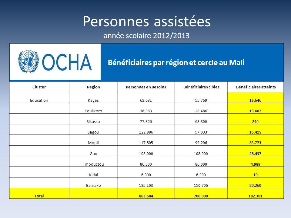 Personnes assistées année scolaire 2012/2013 Bénéficiaires par région et cercle au Mali ClusterRegionPersonnes en Besoins Bénéficiaires cibles Bénéficiaires atteints EducationKayes62.68155.76915.646 Koulikoro38.08328.48613.602 Sikasso77.32668.800240 Segou122.88697.03315.415 Mopti117.50599.20683.773 Gao108.000 28.437 Tmbouctou86.000 4.989 Kidal6.000 19 Bamako185.103150.70620.260 Total 803.584700.000182.381