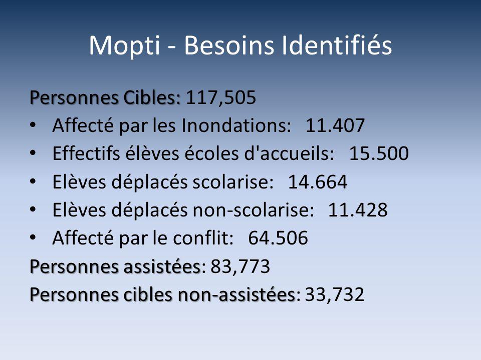 Mopti - Besoins Identifiés Personnes Cibles: Personnes Cibles: 117,505 Affecté par les Inondations: 11.407 Effectifs élèves écoles d accueils: 15.500 Elèves déplacés scolarise: 14.664 Elèves déplacés non-scolarise: 11.428 Affecté par le conflit: 64.506 Personnes assistées Personnes assistées: 83,773 Personnes cibles non-assistées Personnes cibles non-assistées: 33,732