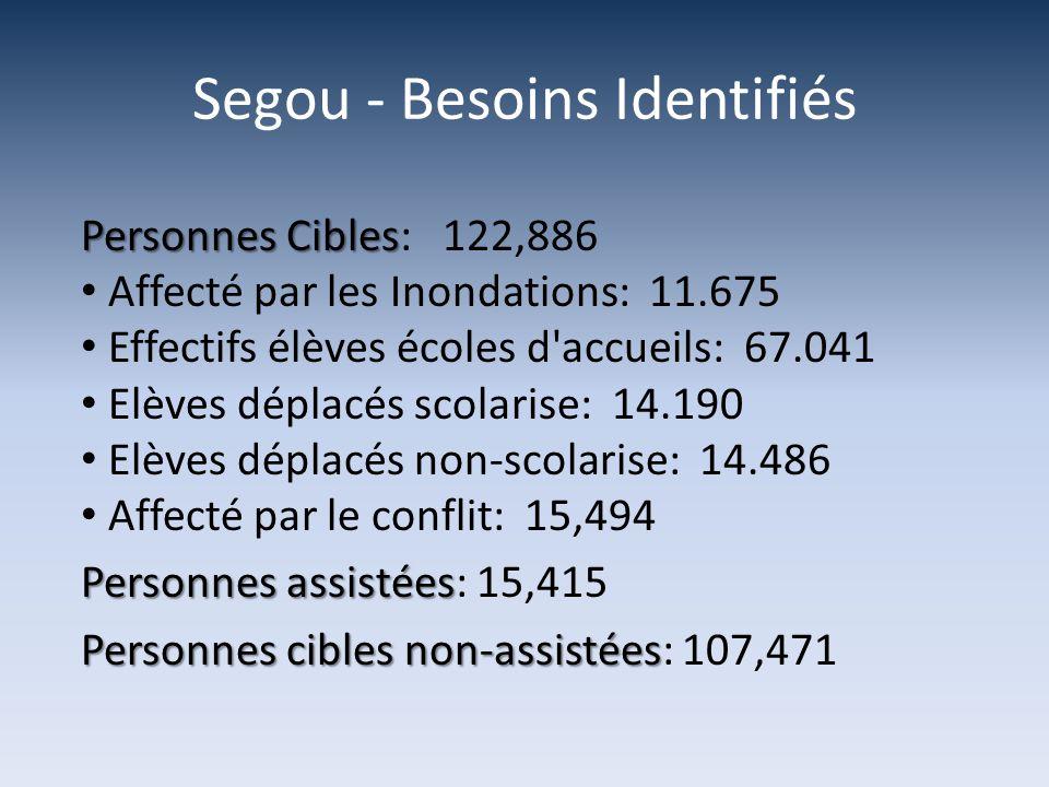 Segou - Besoins Identifiés Personnes Cibles Personnes Cibles: 122,886 Affecté par les Inondations: 11.675 Effectifs élèves écoles d accueils: 67.041 Elèves déplacés scolarise: 14.190 Elèves déplacés non-scolarise: 14.486 Affecté par le conflit: 15,494 Personnes assistées Personnes assistées: 15,415 Personnes cibles non-assistées Personnes cibles non-assistées: 107,471