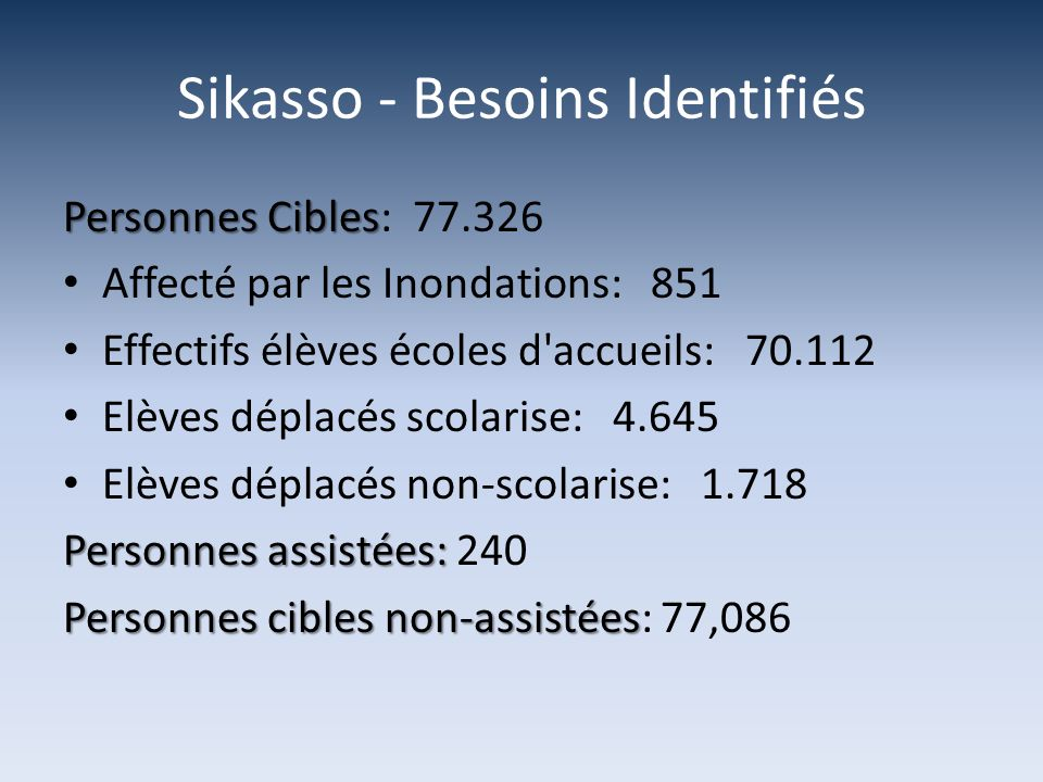 Sikasso - Besoins Identifiés Personnes Cibles Personnes Cibles: 77.326 Affecté par les Inondations: 851 Effectifs élèves écoles d accueils: 70.112 Elèves déplacés scolarise: 4.645 Elèves déplacés non-scolarise: 1.718 Personnes assistées: Personnes assistées: 240 Personnes cibles non-assistées Personnes cibles non-assistées: 77,086