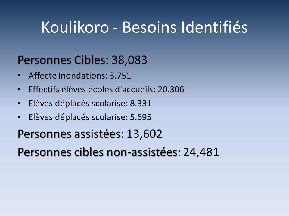 Koulikoro - Besoins Identifiés Personnes Cibles Personnes Cibles: 38,083 Affecte Inondations: 3.751 Effectifs élèves écoles d accueils: 20.306 Elèves déplacés scolarise: 8.331 Elèves déplacés scolarise: 5.695 Personnes assistées Personnes assistées: 13,602 Personnes cibles non-assistées Personnes cibles non-assistées: 24,481
