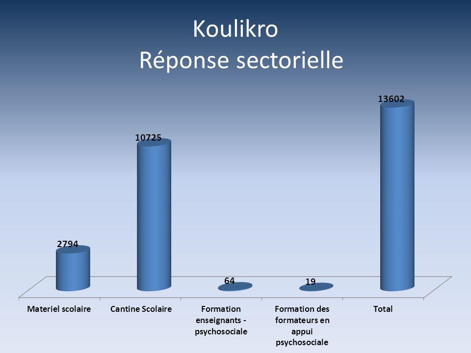 Koulikro Réponse sectorielle