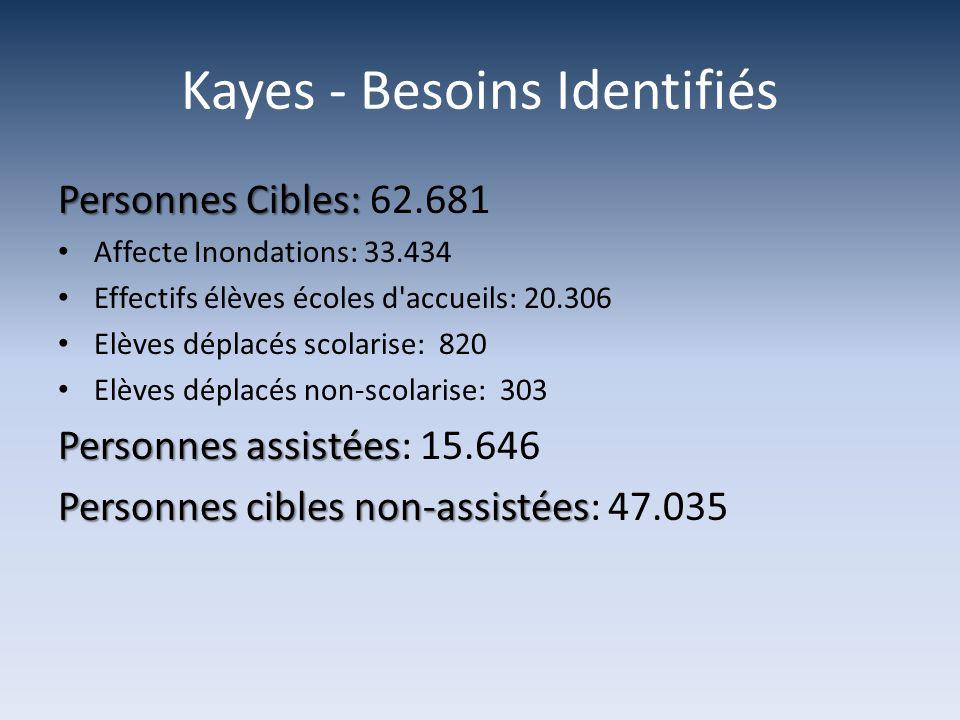 Kayes - Besoins Identifiés Personnes Cibles: Personnes Cibles: 62.681 Affecte Inondations: 33.434 Effectifs élèves écoles d accueils: 20.306 Elèves déplacés scolarise: 820 Elèves déplacés non-scolarise: 303 Personnes assistées Personnes assistées: 15.646 Personnes cibles non-assistées Personnes cibles non-assistées: 47.035