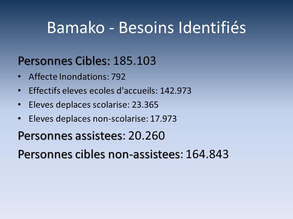 Bamako - Besoins Identifiés Personnes Cibles: Personnes Cibles: 185.103 Affecte Inondations: 792 Effectifs eleves ecoles d'accueils: 142.973 Eleves de