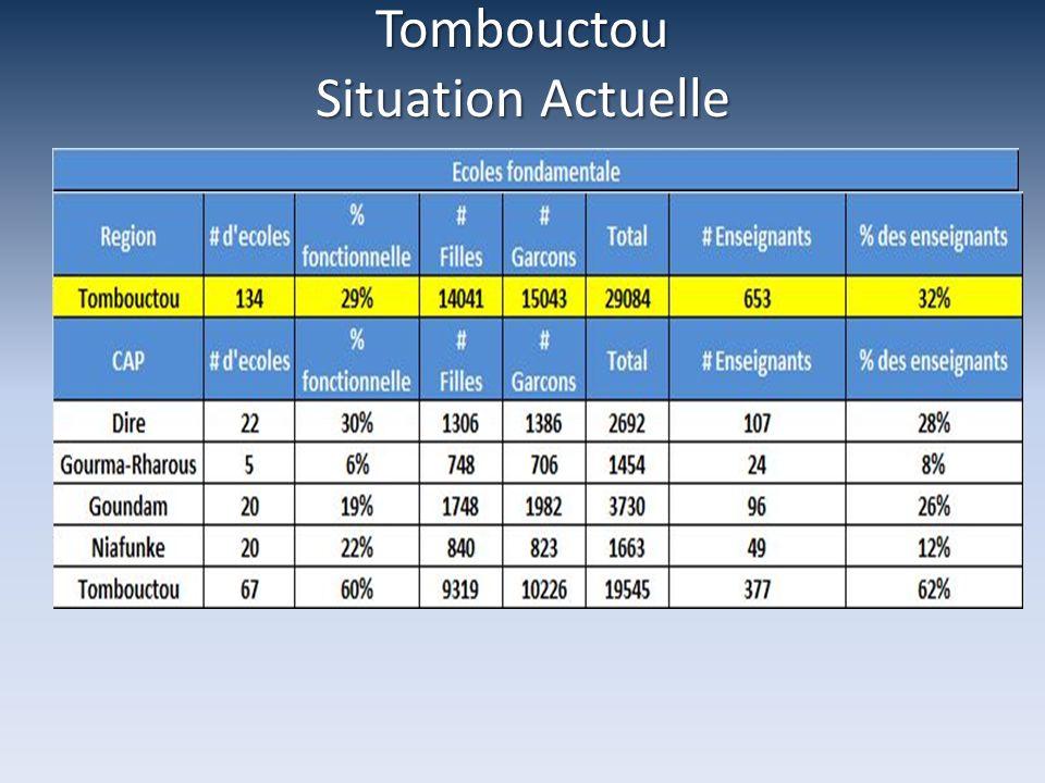 Bamako - Besoins Identifiés Personnes Cibles: Personnes Cibles: 185.103 Affecte Inondations: 792 Effectifs eleves ecoles d accueils: 142.973 Eleves deplaces scolarise: 23.365 Eleves deplaces non-scolarise: 17.973 Personnes assistees Personnes assistees: 20.260 Personnes cibles non-assistees Personnes cibles non-assistees: 164.843