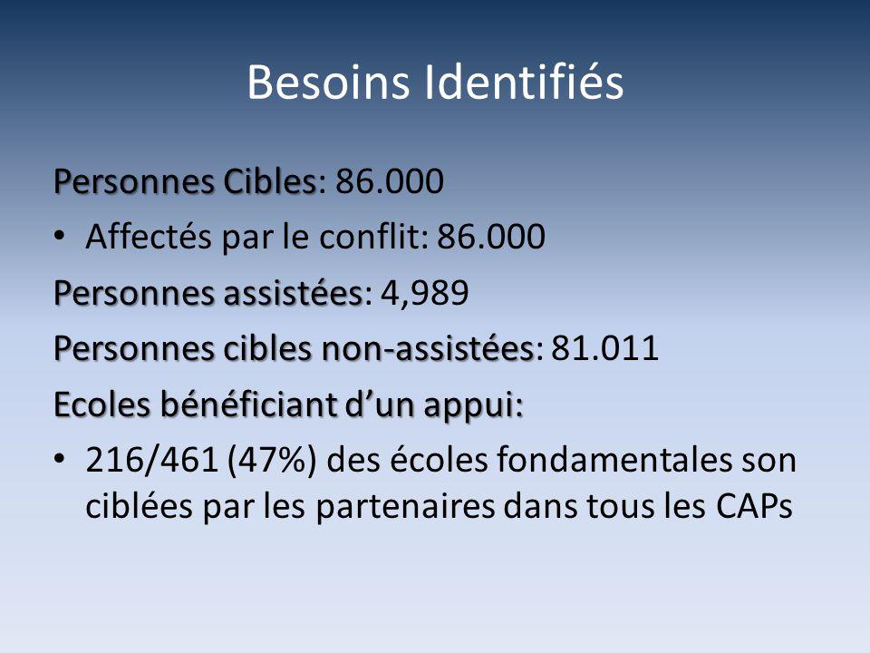 Personnes Cibles Personnes Cibles: 86.000 Affectés par le conflit: 86.000 Personnes assistées Personnes assistées: 4,989 Personnes cibles non-assistée
