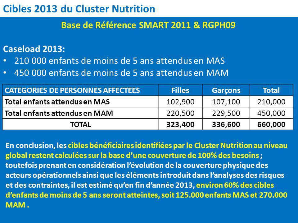 Cibles 2013 du Cluster Nutrition Base de Référence SMART 2011 & RGPH09 Caseload 2013: 210 000 enfants de moins de 5 ans attendus en MAS 450 000 enfants de moins de 5 ans attendus en MAM CATEGORIES DE PERSONNES AFFECTEESFillesGarçonsTotal Total enfants attendus en MAS102,900107,100210,000 Total enfants attendus en MAM220,500229,500450,000 TOTAL323,400336,600660,000 En conclusion, les cibles bénéficiaires identifiées par le Cluster Nutrition au niveau global restent calculées sur la base dune couverture de 100% des besoins ; toutefois prenant en considération lévolution de la couverture physique des acteurs opérationnels ainsi que les éléments introduit dans lanalyses des risques et des contraintes, il est estimé quen fin dannée 2013, environ 60% des cibles denfants de moins de 5 ans seront atteintes, soit 125.000 enfants MAS et 270.000 MAM.