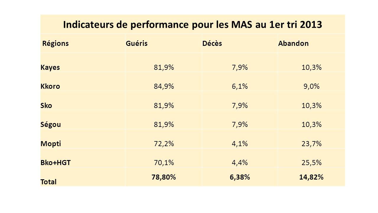 Indicateurs de performance pour les MAS au 1er tri 2013 RégionsGuérisDécèsAbandon Kayes81,9%7,9%10,3% Kkoro84,9%6,1%9,0% Sko81,9%7,9%10,3% Ségou81,9%7,9%10,3% Mopti72,2%4,1%23,7% Bko+HGT70,1%4,4%25,5% Total 78,80%6,38%14,82%
