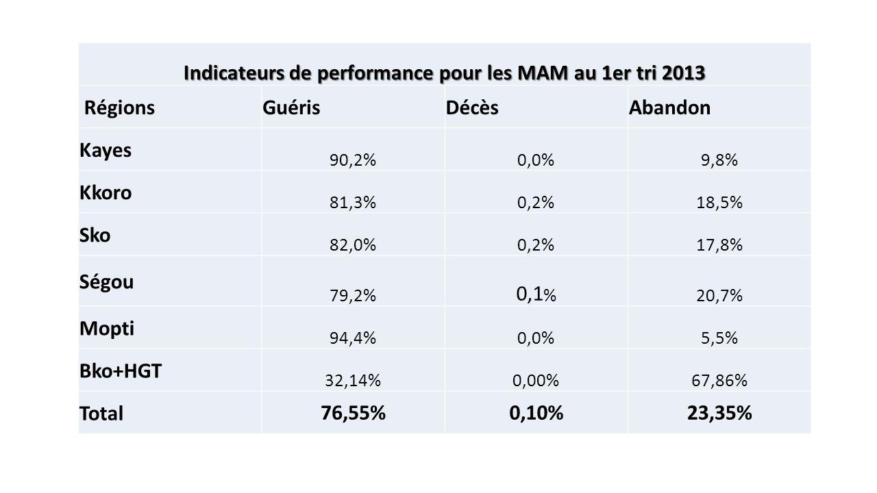 Indicateurs de performance pour les MAM au 1er tri 2013 RégionsGuérisDécèsAbandon Kayes 90,2%0,0%9,8% Kkoro 81,3%0,2%18,5% Sko 82,0%0,2%17,8% Ségou 79,2% 0,1 % 20,7% Mopti 94,4%0,0%5,5% Bko+HGT 32,14%0,00%67,86% Total76,55%0,10%23,35%