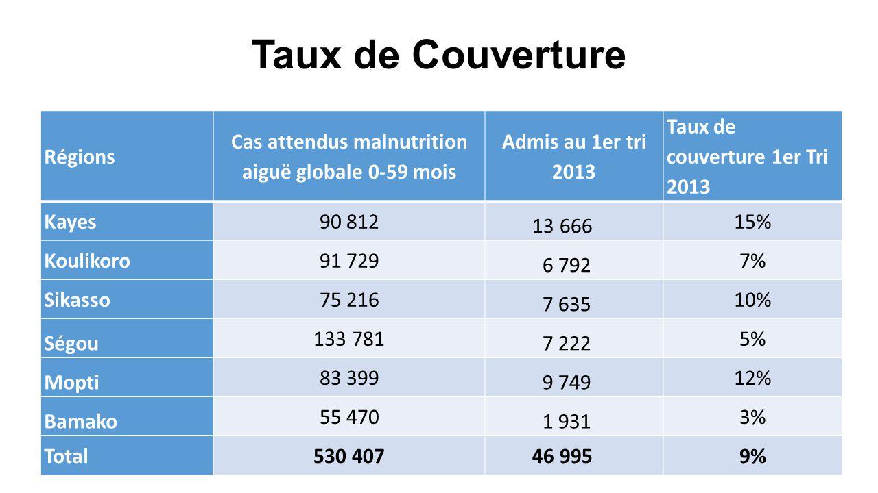 Taux de Couverture Régions Cas attendus malnutrition aiguë globale 0-59 mois Admis au 1er tri 2013 Taux de couverture 1er Tri 2013 Kayes90 812 13 666 15% Koulikoro91 729 6 792 7% Sikasso75 216 7 635 10% Ségou 133 781 7 222 5% Mopti 83 399 9 749 12% Bamako 55 470 1 931 3% Total530 407 46 9959%