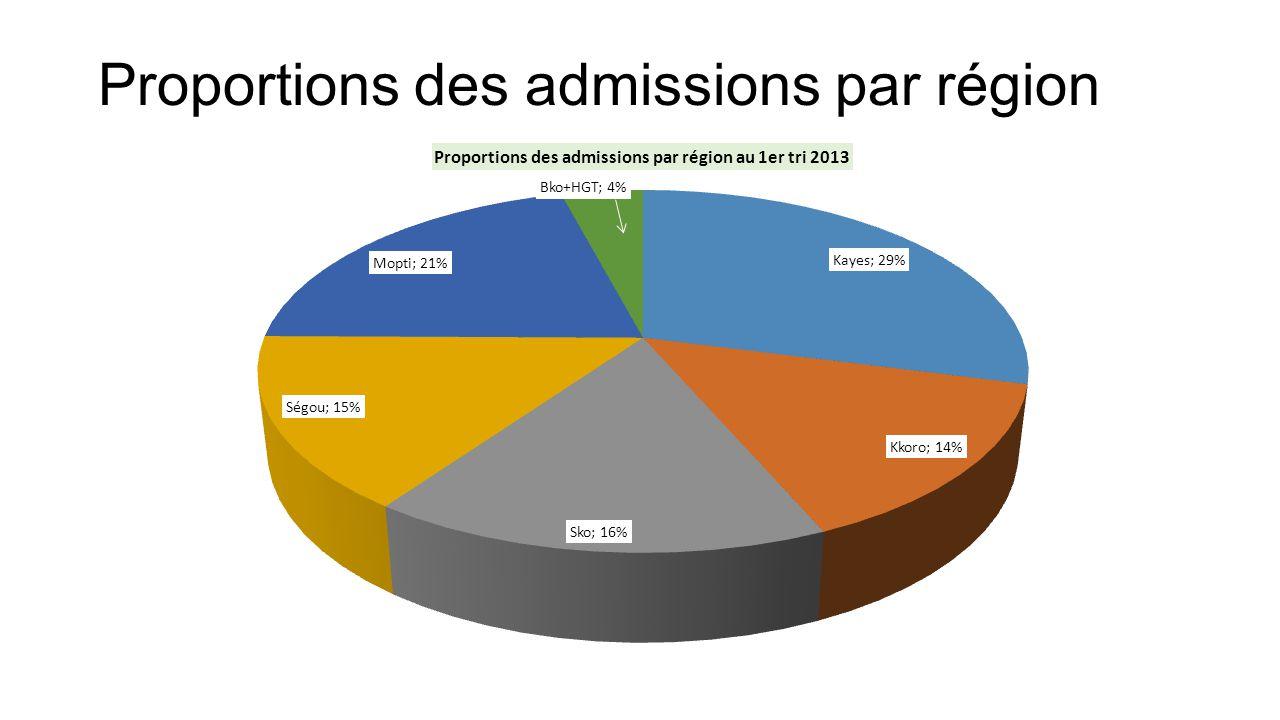 Proportions des admissions par région