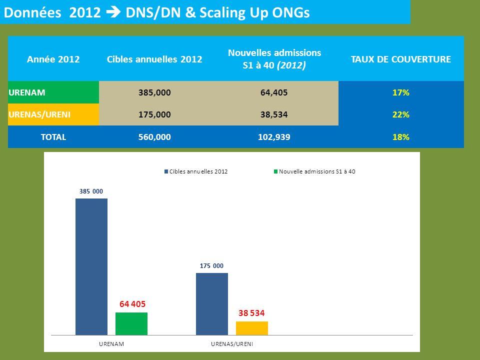 Année 2012Cibles annuelles 2012 Nouvelles admissions S1 à 40 (2012) TAUX DE COUVERTURE URENAM385,00064,40517% URENAS/URENI175,00038,53422% TOTAL560,00
