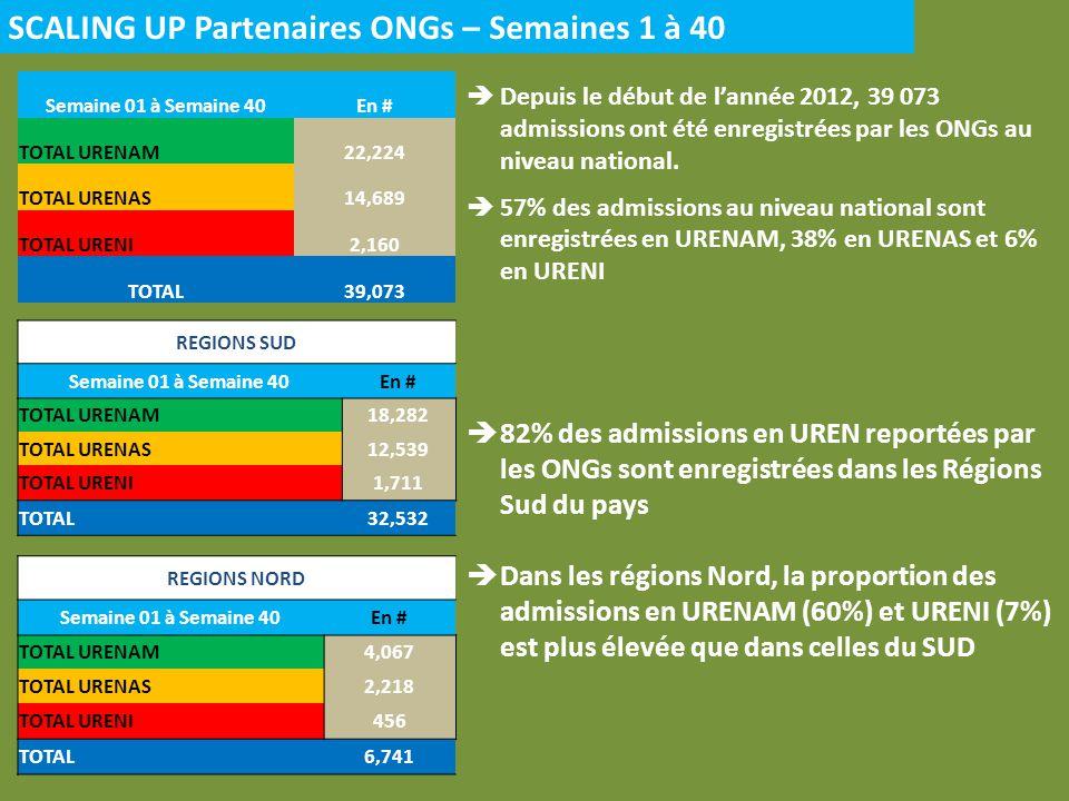 Nouvelles admissions Juillet à Septembre 2012 Le pic des admissions a été enregistré au mois dAoût, 45% du total des admissions sur la période La proportion des admissions en URENAS et URENI a été plus élevée au mois de Septembre (54% / 7%) que pendant les mois de Juillet (43% / 4%) et Août (41% / 5%)