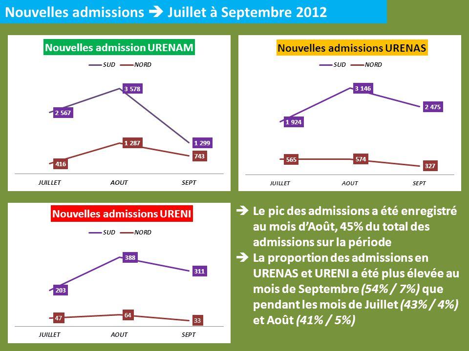 Nouvelles admissions Juillet à Septembre 2012 Le pic des admissions a été enregistré au mois dAoût, 45% du total des admissions sur la période La prop