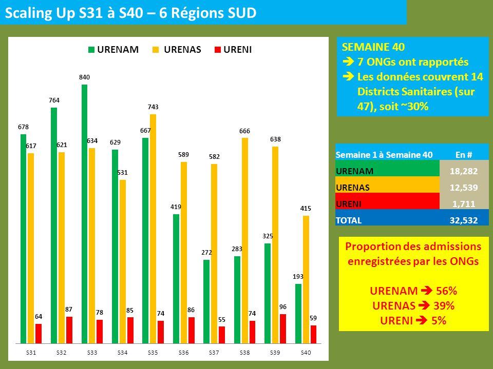 Scaling Up S31 à S40 – 3 Régions NORD SEMAINE 40 1 ONG a rapporté Les données couvrent 1 Districts Sanitaires (sur 13), soit ~8% Semaine 1 à Semaine 40En # URENAM4,067 URENAS2,218 URENI456 TOTAL6,741 Proportion des admissions enregistrées par les ONGs URENAM 60% URENAS 33% URENI 7%