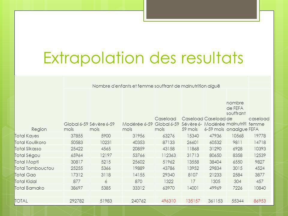 Extrapolation des resultats Region Nombre d'enfants et femme souffrant de malnutrition aiguë Global 6-59 mois Sévère 6-59 mois Modérée 6-59 mois Casel