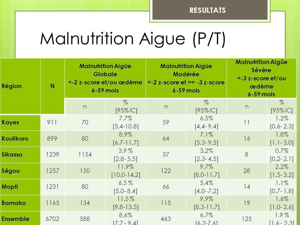 Malnutrition Aigue (P/T) RESULTATS RégionN Malnutrition Aigüe Globale <-2 z-score et/ou œdème 6-59 mois Malnutrition Aigüe Modérée = -3 z-score 6-59 m