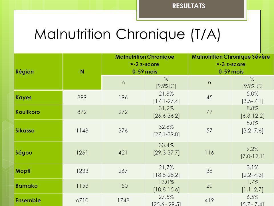 RESULTATS RégionN Malnutrition Chronique <-2 z-score 0-59 mois Malnutrition Chronique Sévère <-3 z-score 0-59 mois n % [95% IC] n % [95% IC] Kayes 899