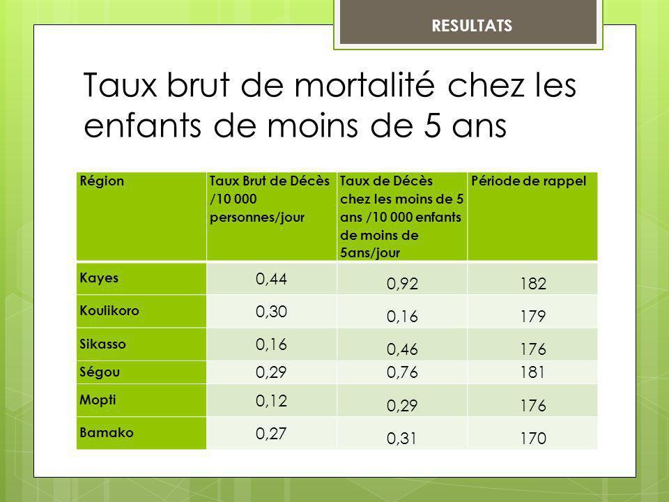RESULTATS Taux brut de mortalité chez les enfants de moins de 5 ans Région Taux Brut de Décès /10 000 personnes/jour Taux de Décès chez les moins de 5
