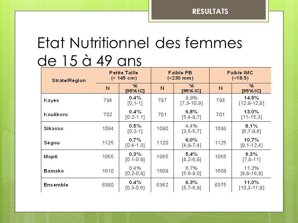 RESULTATS Etat Nutritionnel des femmes de 15 à 49 ans