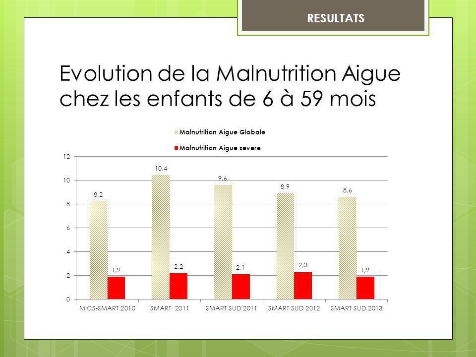 RESULTATS Evolution de la Malnutrition Aigue chez les enfants de 6 à 59 mois