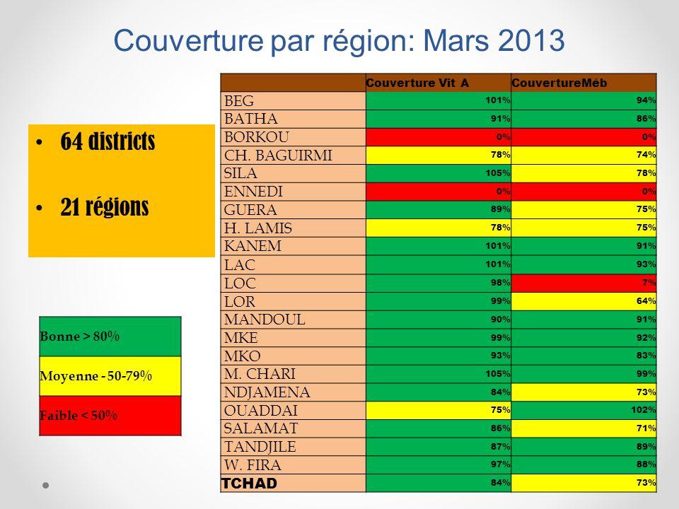 Couverture par région: Mars 2013 64 districts 21 régions Couverture Vit ACouvertureMéb BEG 101%94% BATHA 91%86% BORKOU 0% CH. BAGUIRMI 78%74% SILA 105