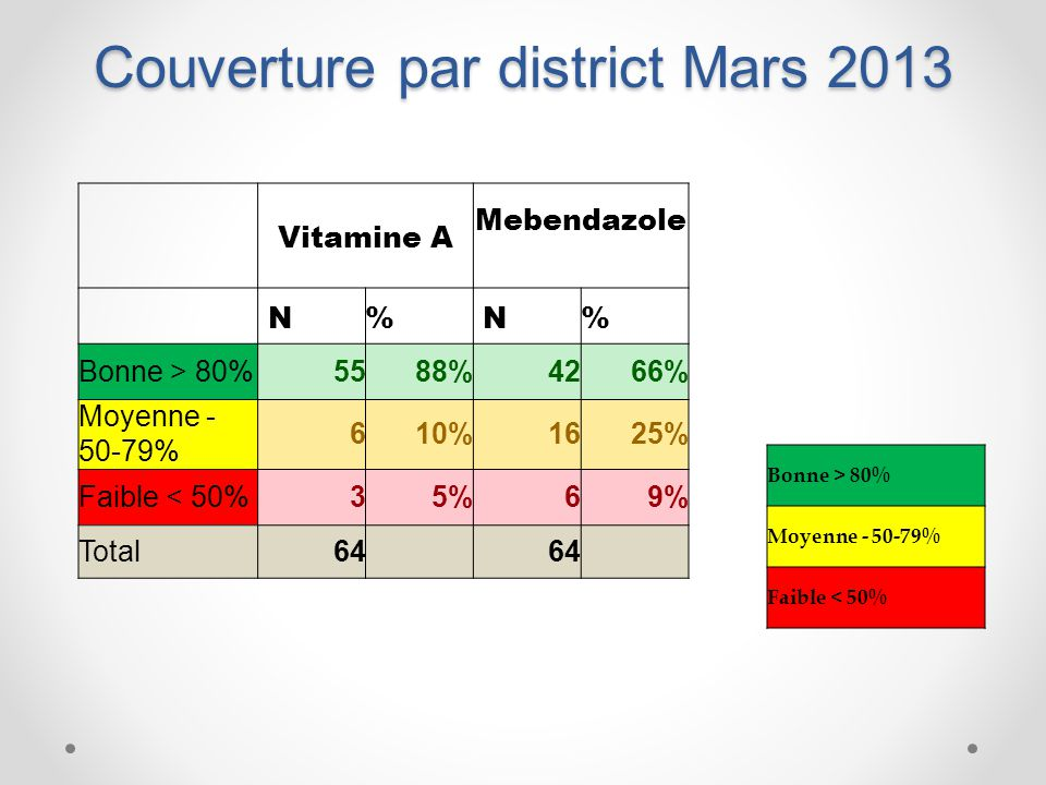 Couverture par district Mars 2013 Vitamine A Mebendazole N% N% Bonne > 80%5588%4266% Moyenne - 50-79% 610%1625% Faible < 50%35%69% Total64 Bonne > 80%