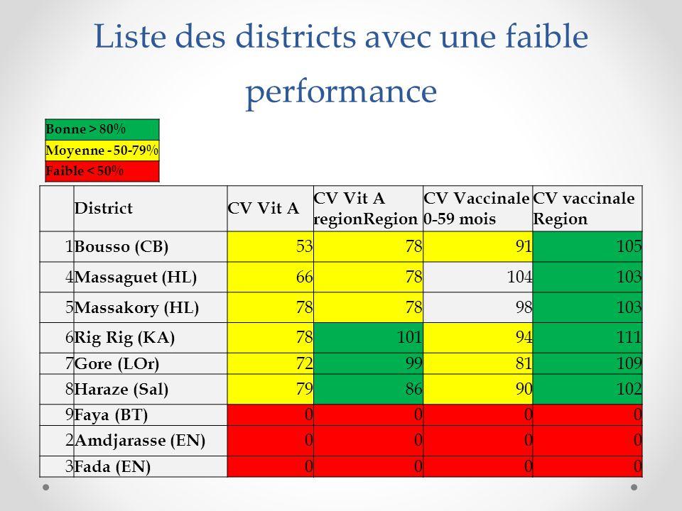 Liste des districts avec une faible performance DistrictCV Vit A CV Vit A regionRegion CV Vaccinale 0-59 mois CV vaccinale Region 1 Bousso (CB) 537891