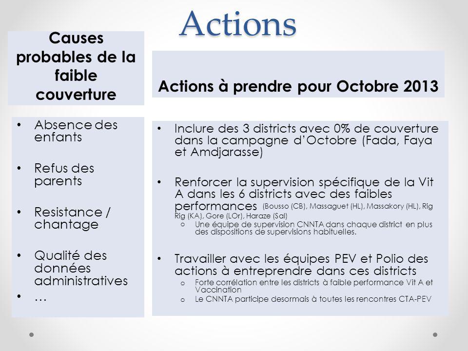 Actions Causes probables de la faible couverture Actions à prendre pour Octobre 2013 Inclure des 3 districts avec 0% de couverture dans la campagne dO