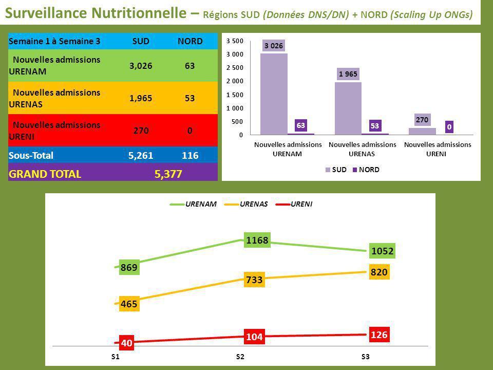 Surveillance Nutritionnelle – Régions SUD (Données DNS/DN) + NORD (Scaling Up ONGs) Semaine 1 à Semaine 3SUDNORD Nouvelles admissions URENAM 3,02663 N