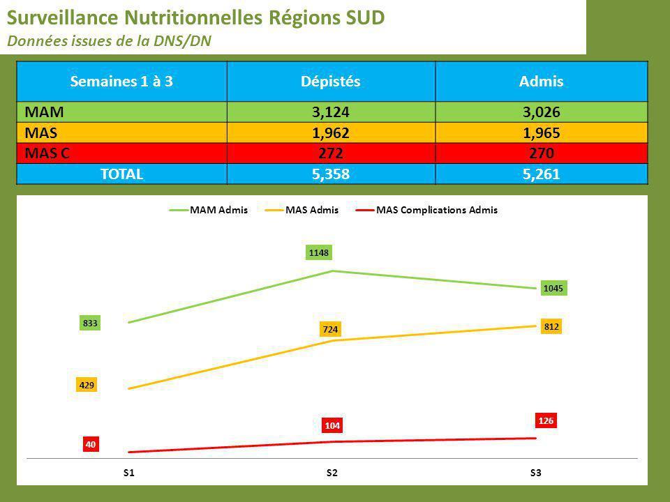 Surveillance Nutritionnelles Régions SUD Données issues de la DNS/DN Semaines 1 à 3DépistésAdmis MAM3,1243,026 MAS1,9621,965 MAS C272270 TOTAL5,3585,2