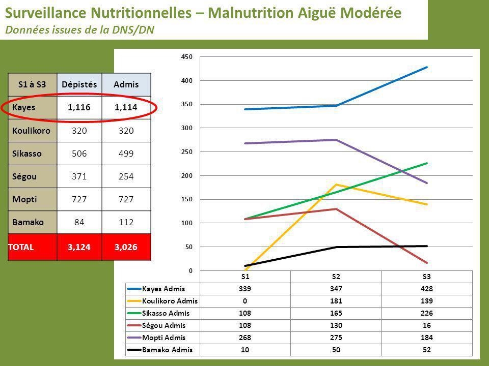 Surveillance Nutritionnelles – Malnutrition Aiguë Modérée Données issues de la DNS/DN S1 à S3DépistésAdmis Kayes1,1161,114 Koulikoro320 Sikasso506499