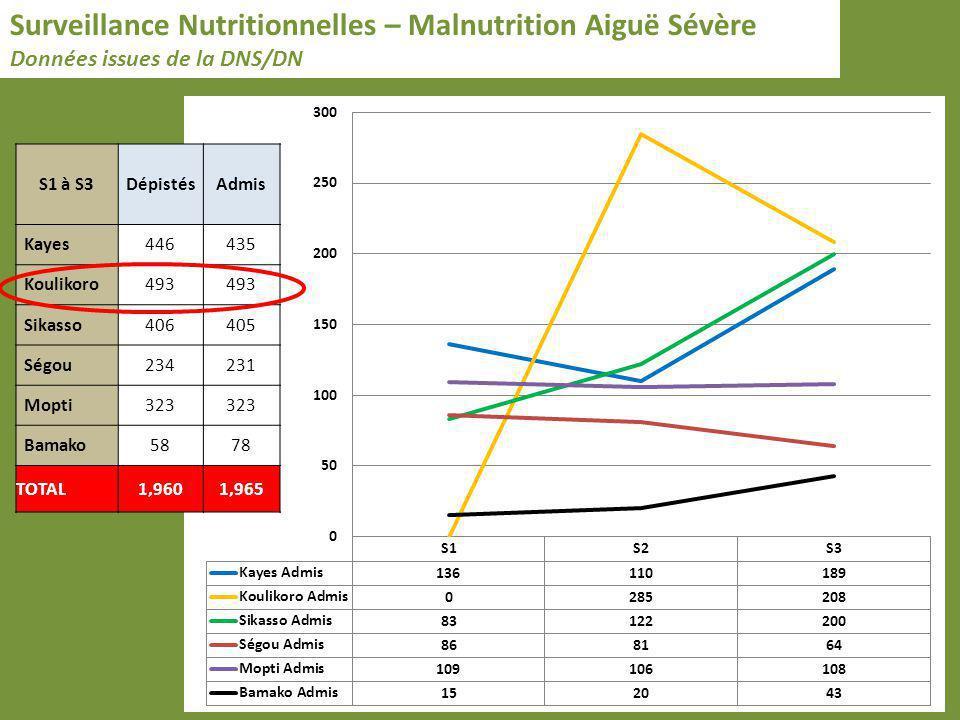 Surveillance Nutritionnelles – Malnutrition Aiguë Sévère Données issues de la DNS/DN S1 à S3DépistésAdmis Kayes446435 Koulikoro493 Sikasso406405 Ségou