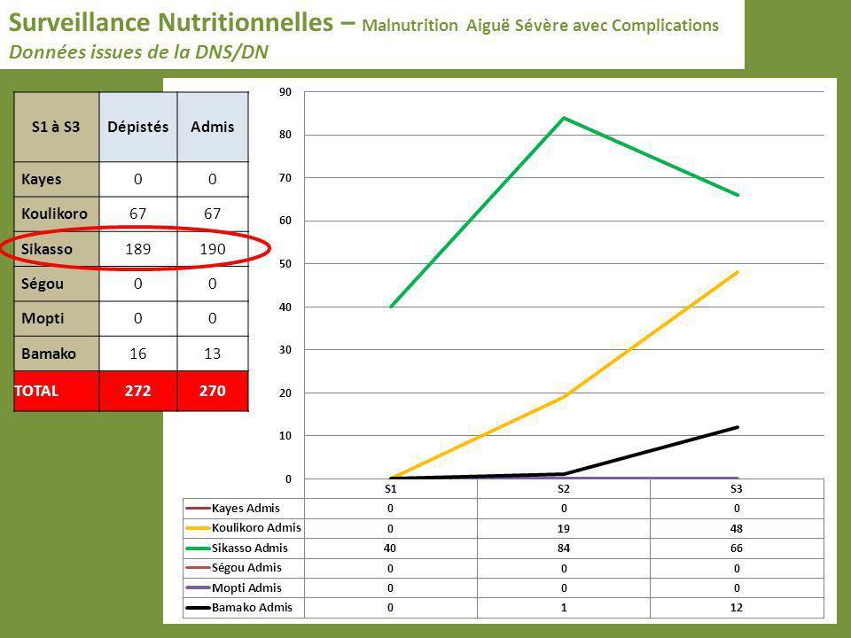 Surveillance Nutritionnelles – Malnutrition Aiguë Sévère avec Complications Données issues de la DNS/DN S1 à S3DépistésAdmis Kayes00 Koulikoro67 Sikas