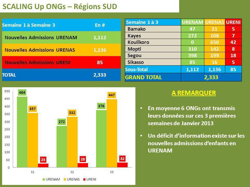 SCALING Up ONGs – Régions SUD Semaine 1 à Semaine 3En # Nouvelles Admissions URENAM1,112 Nouvelles Admissions URENAS1,136 Nouvelles Admissions URENI85