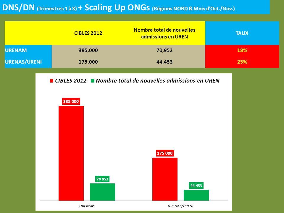 DNS/DN (Trimestres 1 à 3) + Scaling Up ONGs (Régions NORD & Mois dOct./Nov.) CIBLES 2012 Nombre total de nouvelles admissions en UREN TAUX URENAM385,00070,95218% URENAS/URENI175,00044,45325%
