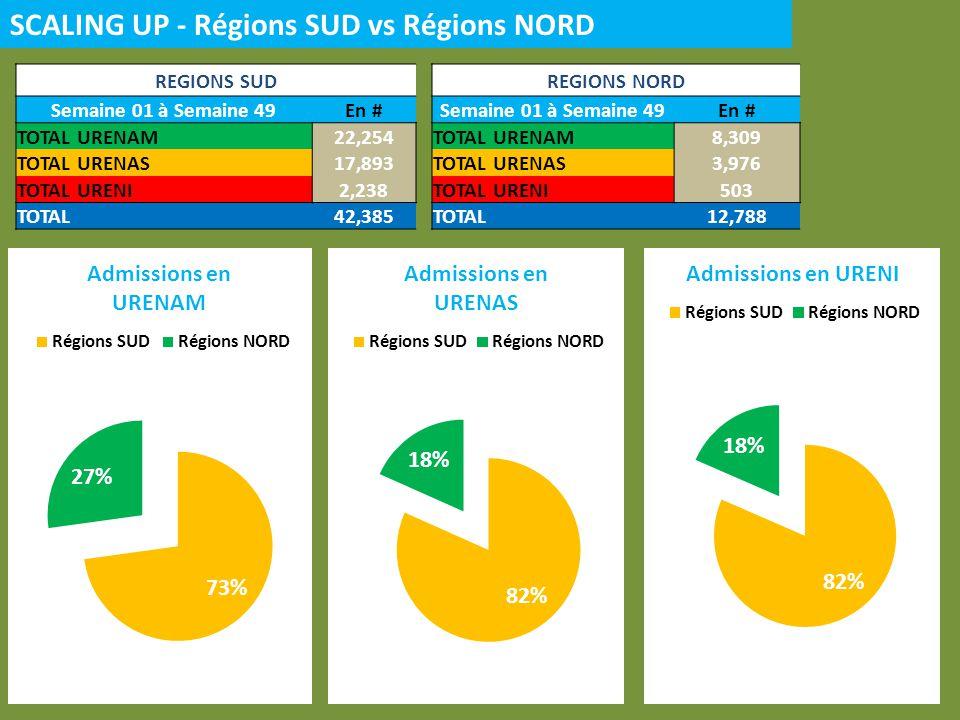 SCALING UP - Régions SUD vs Régions NORD REGIONS SUD Semaine 01 à Semaine 49En # TOTAL URENAM22,254 TOTAL URENAS17,893 TOTAL URENI2,238 TOTAL42,385 RE