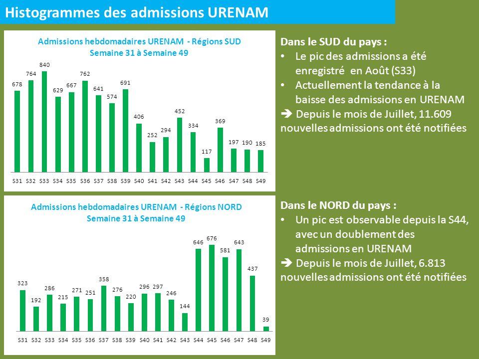 Histogrammes des admissions URENAM Dans le SUD du pays : Le pic des admissions a été enregistré en Août (S33) Actuellement la tendance à la baisse des