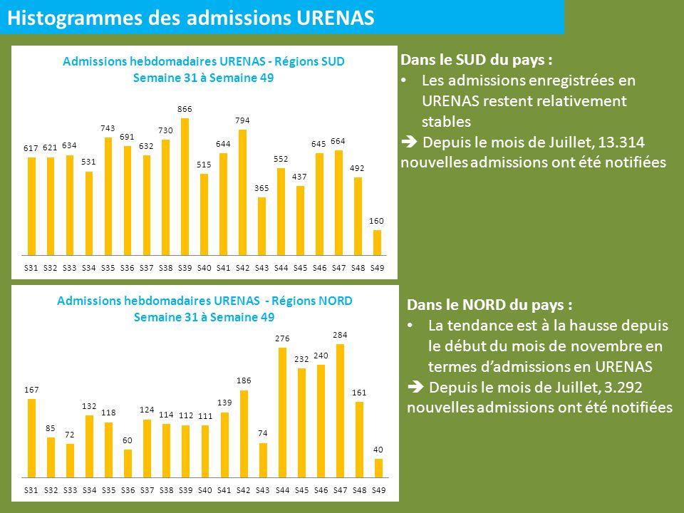 Histogrammes des admissions URENAS Dans le NORD du pays : La tendance est à la hausse depuis le début du mois de novembre en termes dadmissions en URE