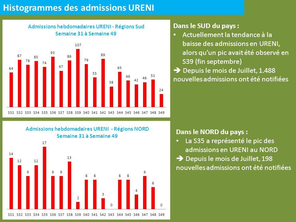 Histogrammes des admissions URENI Dans le SUD du pays : Actuellement la tendance à la baisse des admissions en URENI, alors quun pic avait été observé en S39 (fin septembre) Depuis le mois de Juillet, 1.488 nouvelles admissions ont été notifiées Dans le NORD du pays : La S35 a représenté le pic des admissions en URENI au NORD Depuis le mois de Juillet, 198 nouvelles admissions ont été notifiées