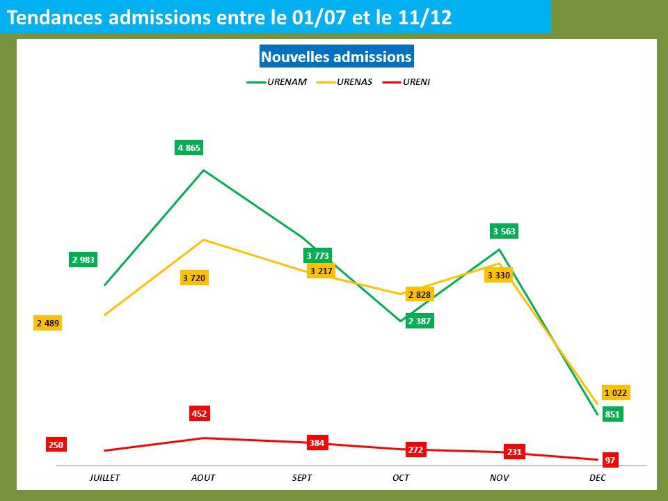 Tendances admissions entre le 01/07 et le 11/12