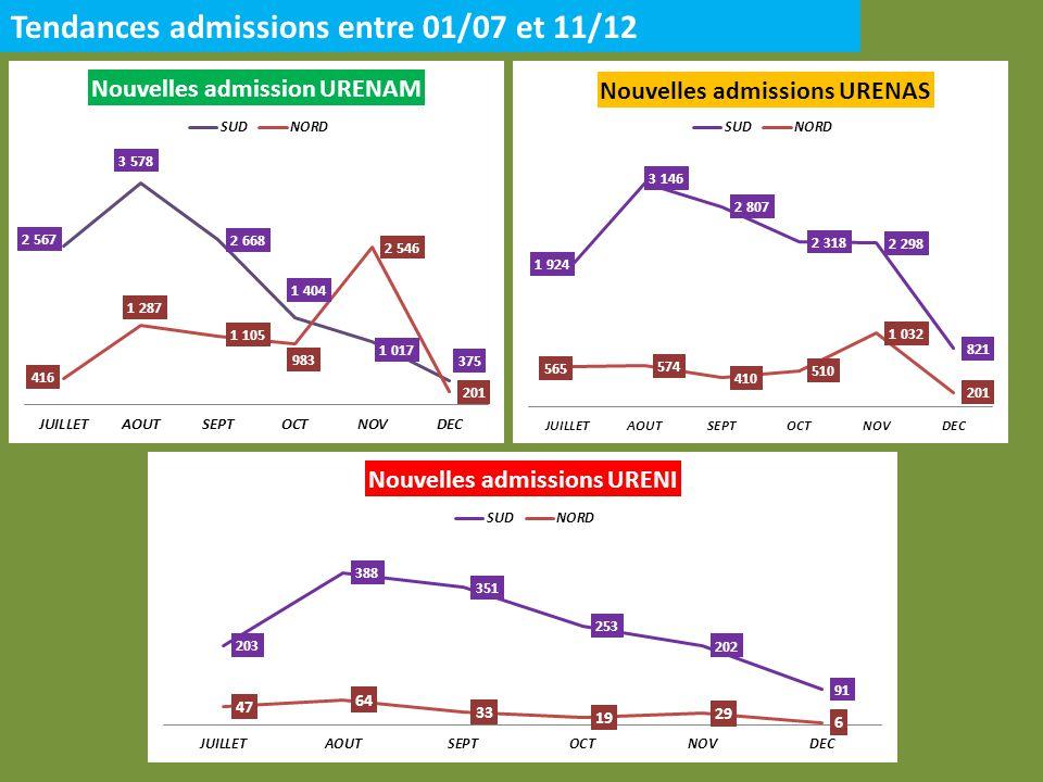 Tendances admissions entre 01/07 et 11/12