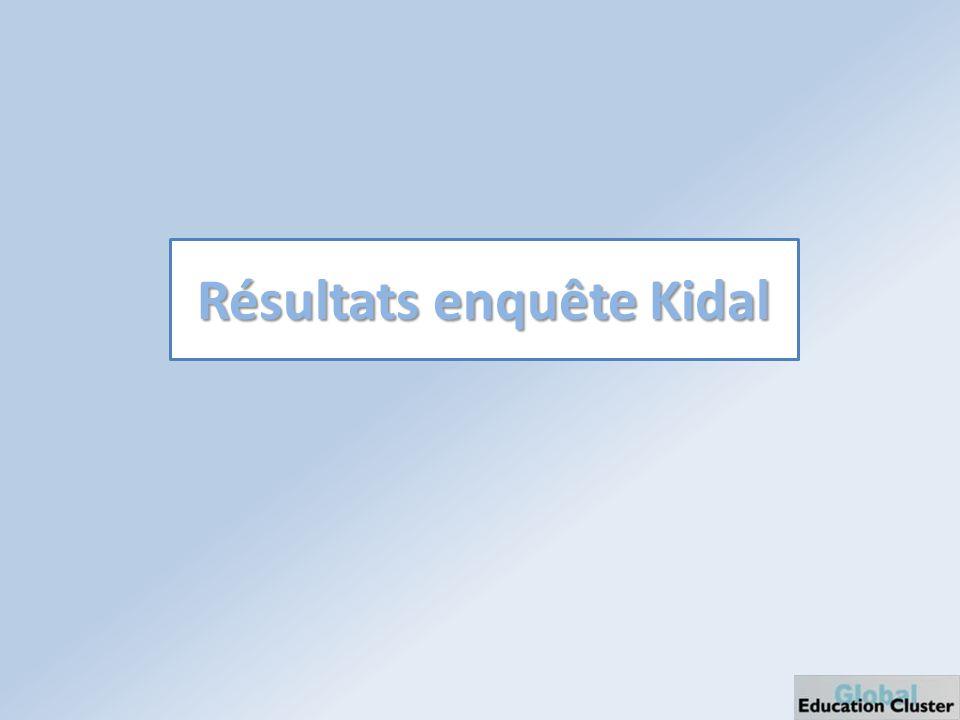 Résultats enquête Kidal