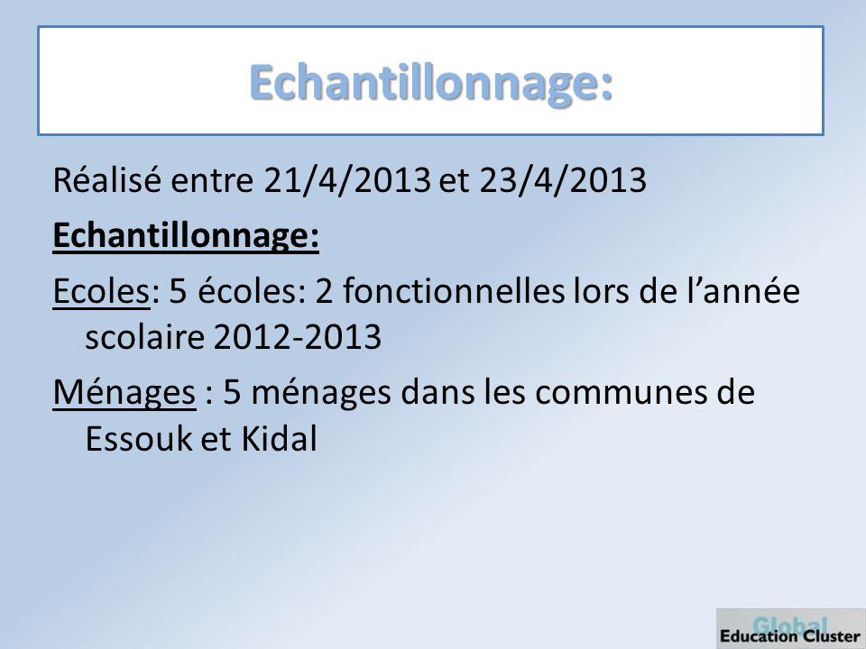 Echantillonnage: Réalisé entre 21/4/2013 et 23/4/2013 Echantillonnage: Ecoles: 5 écoles: 2 fonctionnelles lors de lannée scolaire 2012-2013 Ménages : 5 ménages dans les communes de Essouk et Kidal